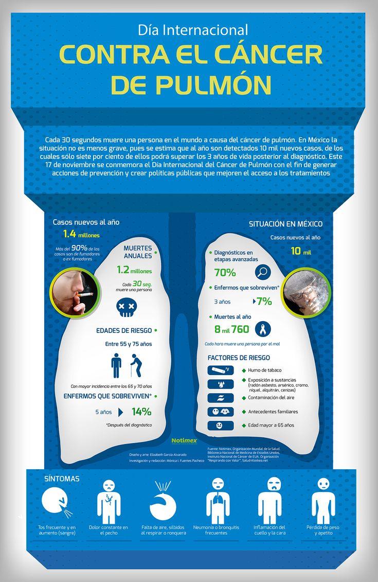 Día internacional del cáncer de pulmón #infografia #infographic #health