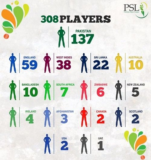 PSLT20 Players Draft to feature 308 cricketers - T20 Wiki