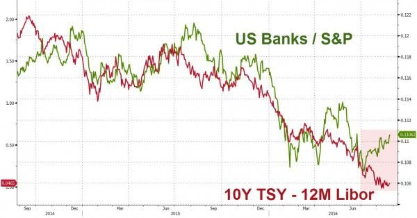 """""""Expensive"""" US Banks Are Global Outlier As 'Yield Curve' Inverts For First Time…"""