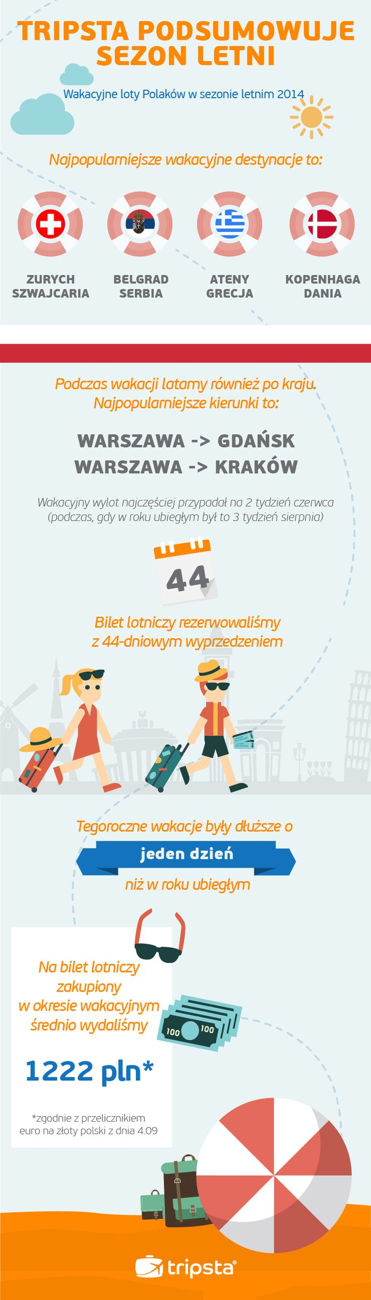 Summer Trends in Poland #Tripsta #Infographic