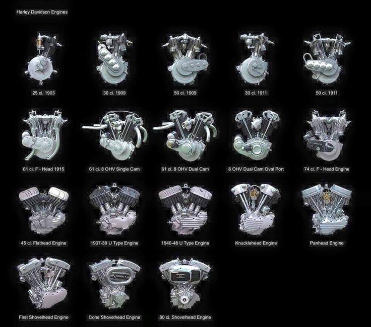 Harley Davidson Engines | moto poster | Harley davidson ...