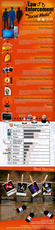 Social Media & Law Enforcement [infograpgic]