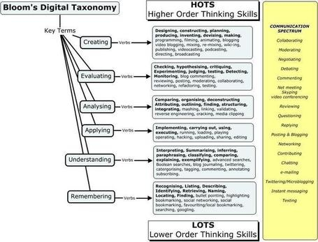 Blooms Taxonomy on A Juicy Collection Of Blooms Digital