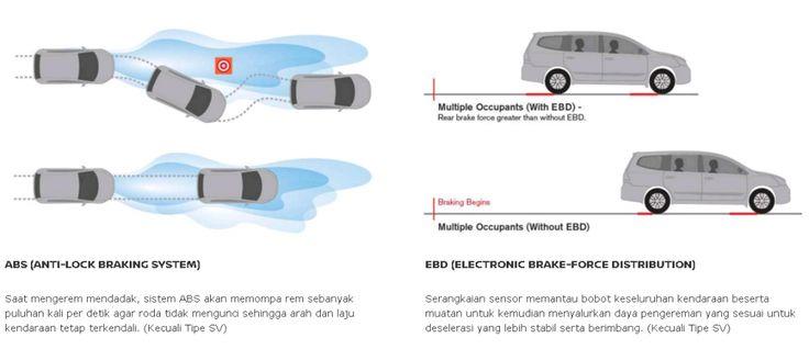Anti Lock Braking System Grand Livina dari Nissan, Mobil Terbaik Pilihan Keluarga Indonesia
