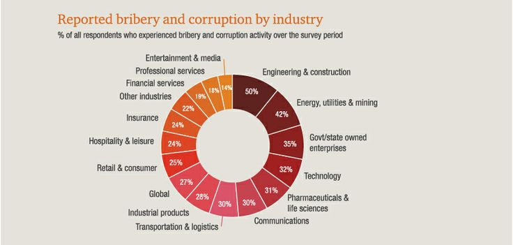 Bribery and corruption are issues we look at in our 2014 Global Economic Crime Survey. http://www.pwc.com/crimesurvey