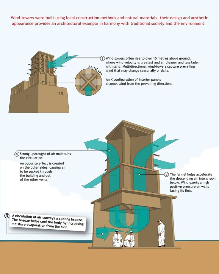 Wind Tower: the traditional Zero-Energy cooling system