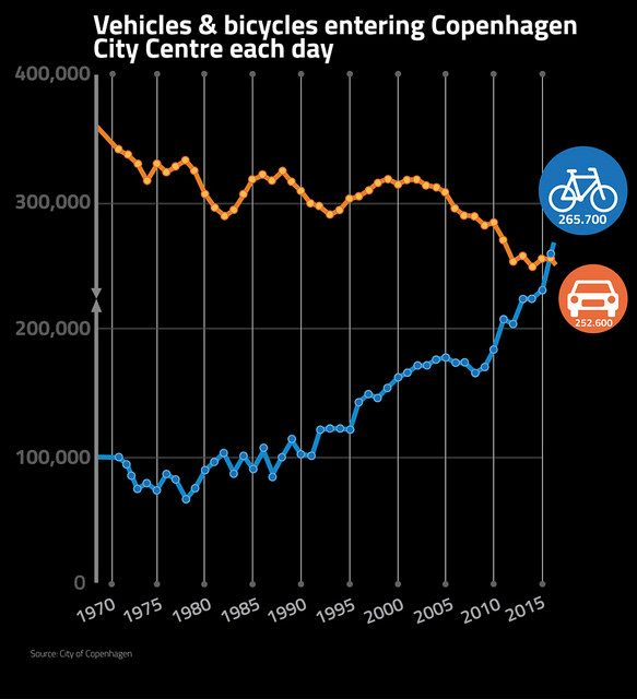 Bikes vs Cars Entering Copenhagen City Centre - Colville-Andersen