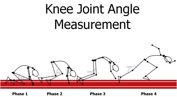 Muscular Strength - Joint angle, for each joint angle in movement there is an optical angle for the creation of strength.