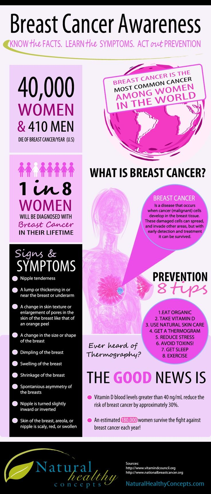 Its Breast Cancer Awareness Month. Know the Fact, Learn the Symptoms, Act Out Prevention. #breastcancer #health #infographic via bittopper.com
