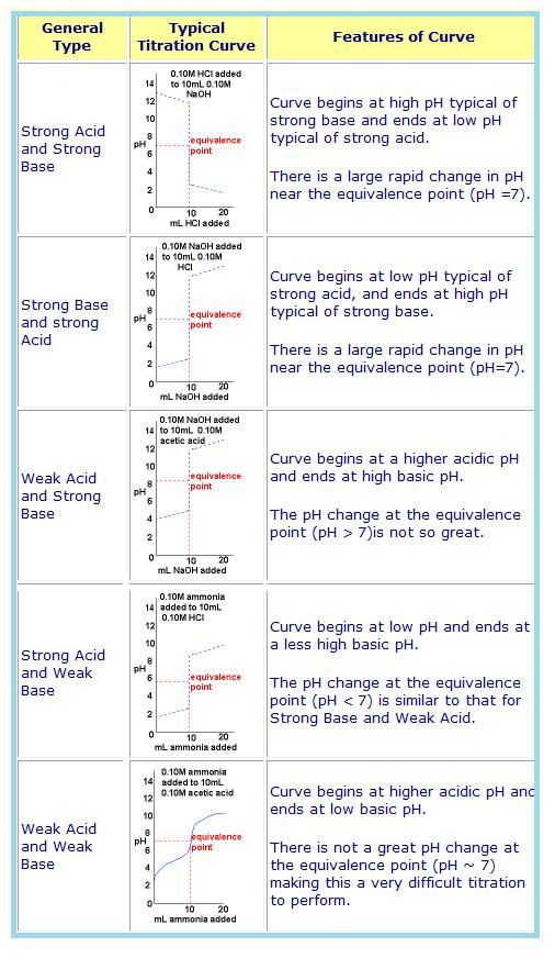260 best Chemistry images on Pinterest Physical science, Science - chemistry lab report