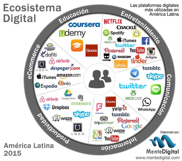 Hola: Una infografía sobre El ecosistema digital para 2015. Un saludo