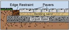 We love visual how-to's! When laying your own pavers, you will need a Vibra Tamp (which you can get from us) to pack in the ground level - THEN lay your pavers!