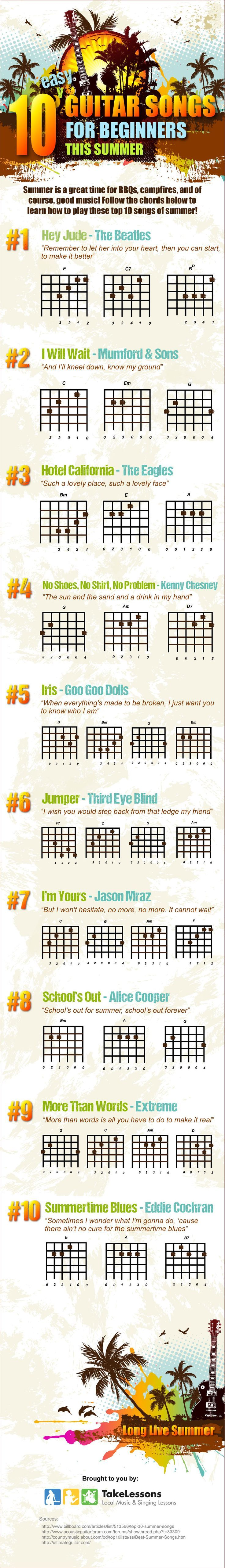 GuitarJamz's List of Easy Beginner Acoustic Songs For ...