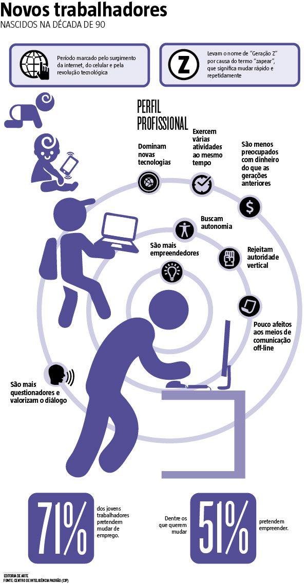 Jovens da chamada geração Z, nascidos na década de 90, preferem empreender do que ocupar cargos em empresas já consolidadas. (12/09/2016) #GeraçãoZ #MercadoDeTrabalho #Empreendedor #Infográfico #Infografia #HojeEmDia