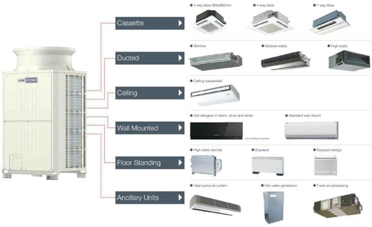 The 25 Best Variable Refrigerant Flow Ideas On Pinterest