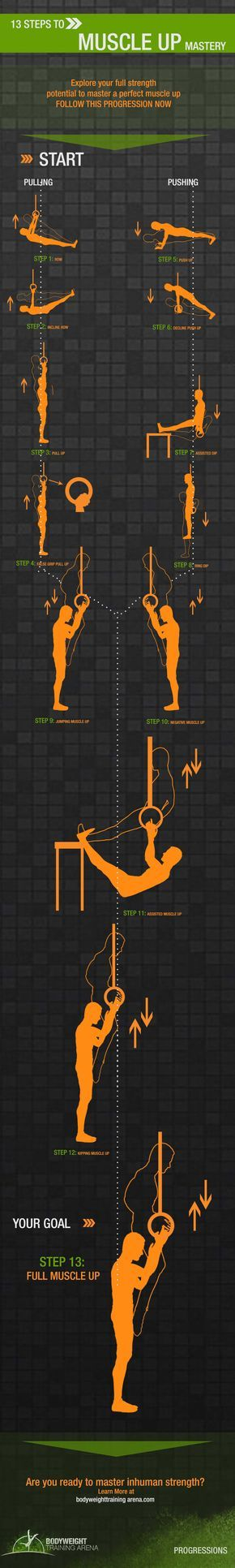Well 15.3 sure showed us that muscle-ups are a big problem for alot of CrossFit athletes. But just because you can't do them now, doesn't mean you won't be able to figure out how to do them. This infographic below is one of the better ones I've seen for muscle up progressions. Take a look …