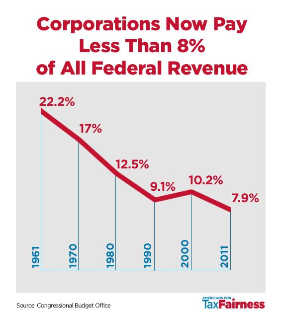 Corporations Now Pay Less Than 8% Tax. Down from 22% in 1961. No wonder there is a deficit and this just is not smart.: Baby Ruth, Frm 22 2, Budget Watch, Conscious Mind, Ponderable Problems, Federal Revenue, Current Topics, Global Issues