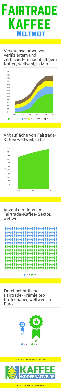 Infografik: Fairtrade-Kaffee weltweit: Verkaufsvolumen, Anbaufläche und mehr