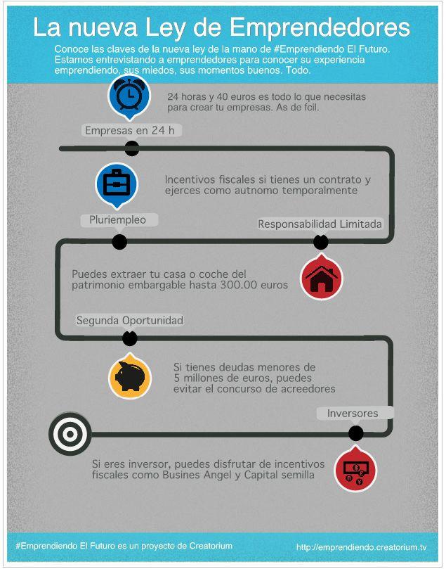 Infografía: (Nueva) Ley de emprendedores (España)
