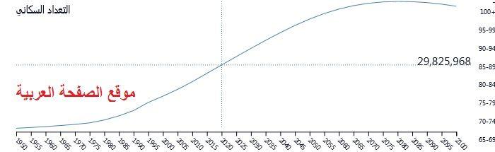التعداد السكاني في اليمن عدد سكان اليمن Chart
