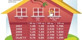 Bddk verilerine göre 2012 yılında 7,8 milyar lira konut, 21,8 milyar lira ihtiyaç kredisi takibe düştü.
