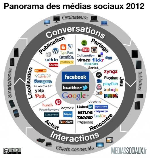 Panorama des réseaux sociaux 2012