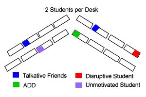 Classroom Seating Charts to Improve Student Behavior, ADHD