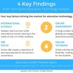 Technavio Says the Global Anti-plagiarism Software Market for the Education Sector will Grow at 12% CAGR Through 2020