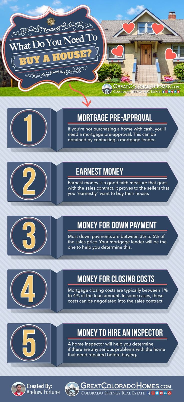 """""""What do I need to buy a house?"""" This is the most common question we receive from new home buyers. Here's a simple infograph that breaks it down to the 5 basic things that you need. Hope this helps. :)"""