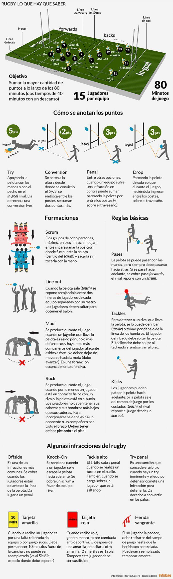 A días del debut de Los Pumas en el Mundial, lo que hay que saber de un partido de rugby | Mundial de Rugby 2015 - Infobae