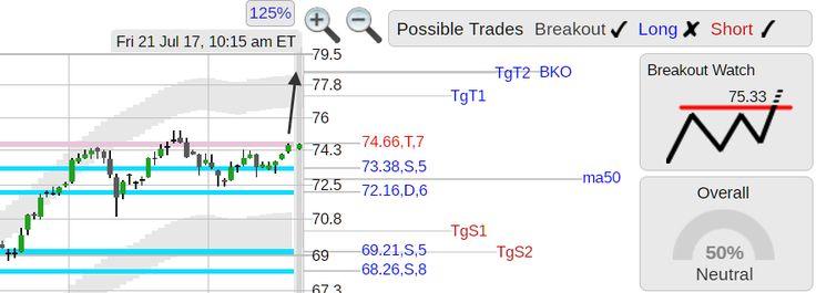 StockConsultant.com - $YUM (YUM) Yum Brands stock top of range breakout watch above 75.33, analysis chart