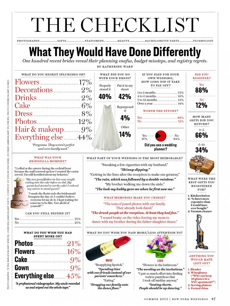 Planning a wedding on a budget is not easy. Take a look at these super helpful wedding planning and budget checklists, so you can plan your perfect wedding stress free! 1. Wedding budget checklist from Swanky Weddings. 2. Brides Reveal What They Would Have Done Differently In NY Magazine. Check it out! via Huffington Post Weddings 3. This info graphic from the Knot, […]