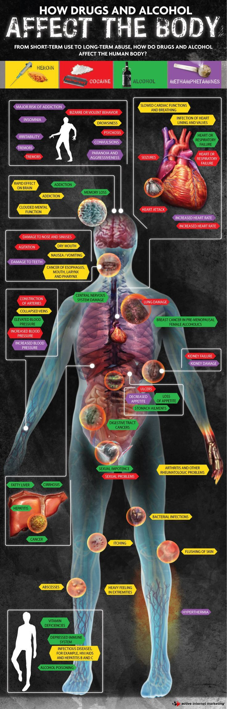 how drugs affect the mind and body How tobacco affects your body brain nicotine, the drug that makes tobacco addictive, goes to your brain very quickly nicotine makes you feel good when you are smoking, but it can make you anxious, nervous, moody, and depressed after you smoke using tobacco can cause headaches and dizziness mouth tobacco stains your teeth and.