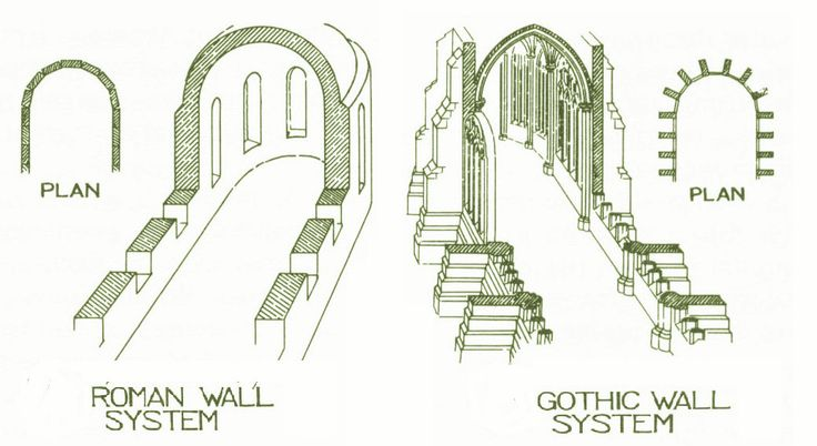 gothic v romanesque architecture essay Romanesque architecture between 800 and 1150ad was popular in western europe which then rose to the gothic style.