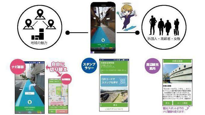 写真化学は、京都駅西部エリアにて、12月11日まで開催中のイベント「京都えきにし商店街スタンプラリー」に、ARナビ搭載のスタンプラリーアプリ「アルキスタ」を提供している。PKBソリューションのスタンプラリー機能と写真化学のARエンジン「NAVIMICHAEL」を利用し、SCREENアドバンストシステムソリューションズが開発した。 「アルキスタ」は、景色の中にアプリ画面をかざすと、進むべき道に青色のルート線が表示され直感的に目的地へ向かえるARナビゲーションを搭載したスタンプラリーアプリだ。地図を読むことが苦手な女性や高齢者、日本語が読めない外国人でもスタンプラリーの目的地へより簡単にたどり着ける。案内表示は、日本語と英語に対応している。 今回の「京都えきにし商店街スタンプラリー」は、梅小路活性化委員会の協力により実現したもので、設定スポットへの誘導、地域の魅力再発見への貢献など、実際の効果をみる。本イベントを皮切りに、全国各地でのイベント実施を検討中で、より多くの人に「アルキスタ」を活用してもらい、日本各地の隠れた魅力を広く伝えたいとしている。…
