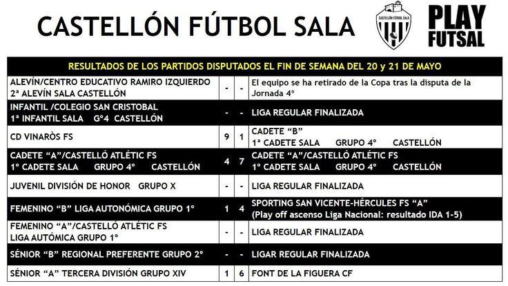 Resultados para nuestros equipos @castellonfs @CastelloAtletic en los partidos que se jugaron el pasado fin de semana (20-21 mayo)