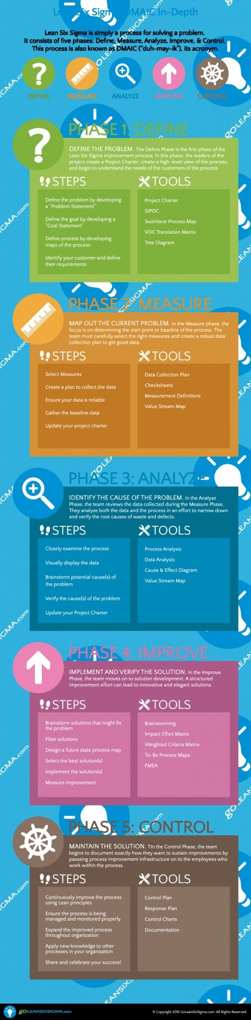 12 best six sigma images on pinterest project management lean infographic lean six sigma step by step dmaic 1betcityfo Images