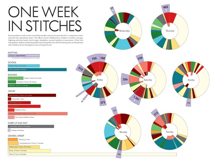 Knitting Infographic : Best knitting hints tips images on pinterest