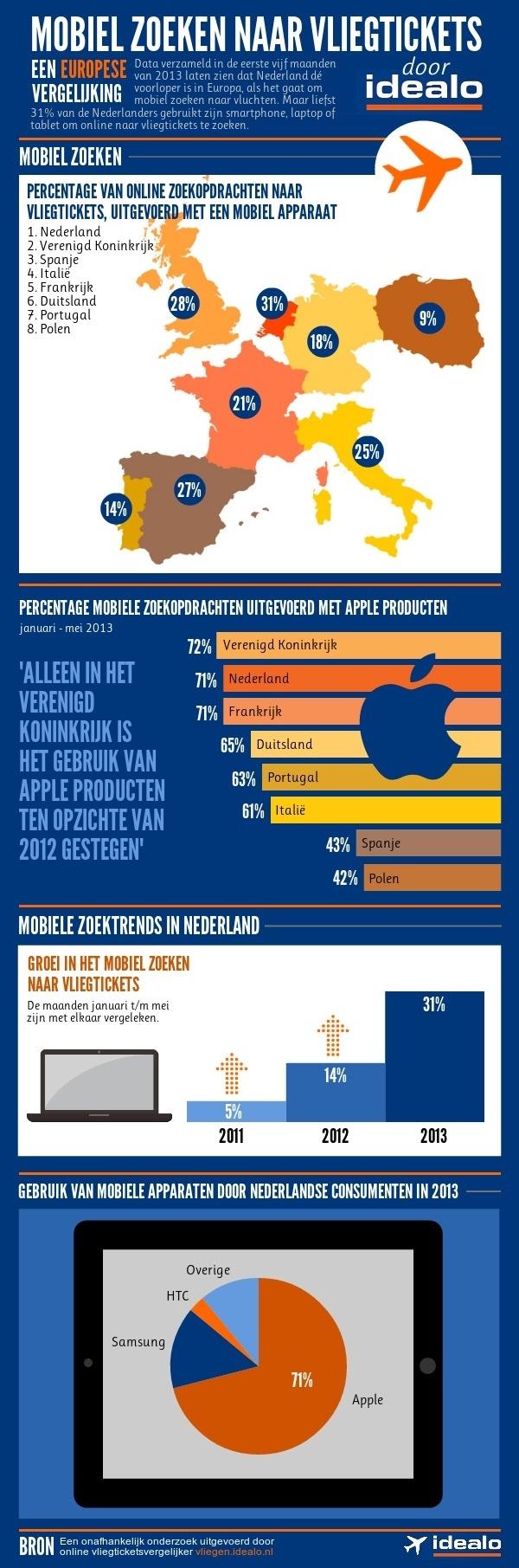 infographic door idealo. mobiel zoeken naar vliegtickets: een europese trend…