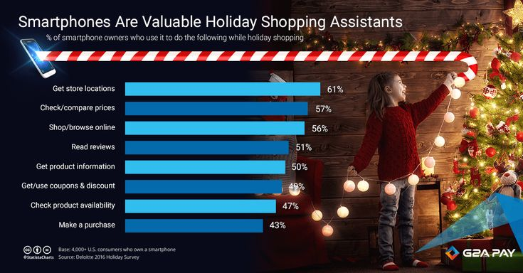 Smartphones are valuable holiday shopping assistants