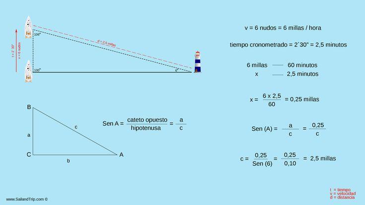 Cómo calcular la distancia que nos separa de un barco a la costa sin necesidad de usar la carta náutica, el GPS plotter o el radar.