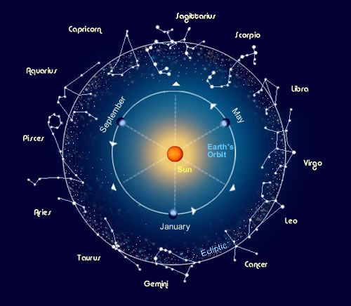 Google Image Result for http://www.lpi.usra.edu/education/skytellers/constellations/images/zodiak_band.jpg