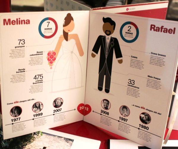 Infográfico com informações sobre os noivos