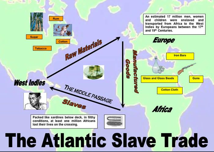 slavery before the trans atlantic slave trade Africa before slavery africa history did not begin in slavery these types of slavery could have had an influence on the trans-atlantic slave trade.