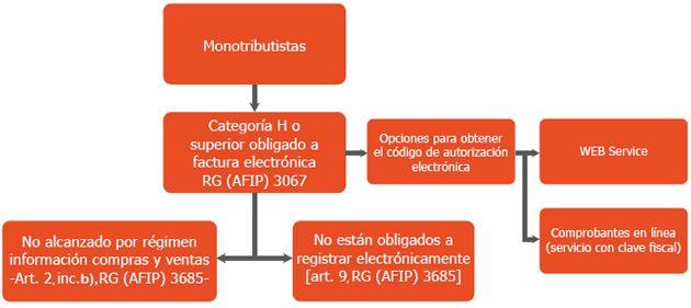 Factura electrónica para monotributistas:
