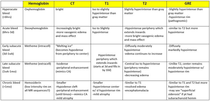 Intracranial hemorrhage bleed blood imaging findings characteristics sequences T1 T2 GRE chart table
