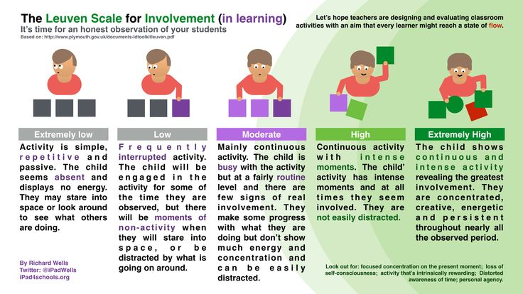 The Leuven Scale for Involvement-@iPadWells