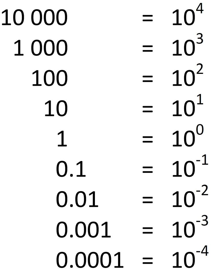 Negative powers: will always be a fraction; if an exponent is negative, it makes it the opposite (not multiplying by 10  4 times but dividing by 10 4 times); Ex: 2 ^ -4 = 1/ (2^4) (take the reciprocal of the number) Ex: (5/8) ^-2 = (8/5)^2