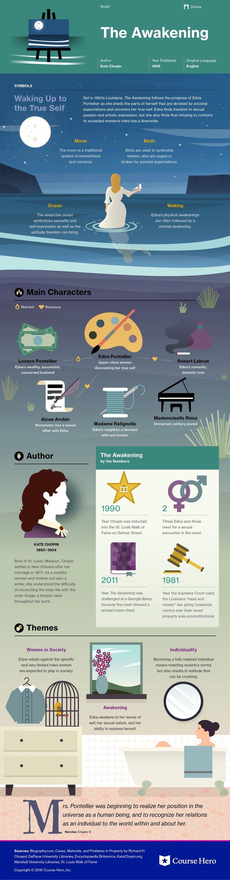 The Awakening infographic