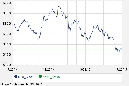 September 4th Options Now Available For Seagate Technology (STX)